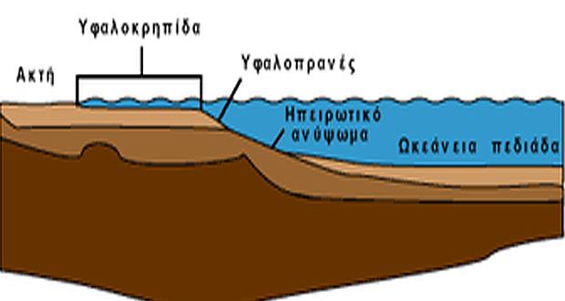 Η ελληνοτουρκική διαφορά για την υφαλοκρηπίδα