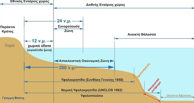 Η οριοθέτηση των θαλασσίων ζωνών της Ελλάδος με τα γειτονικά της παράκτια κράτη