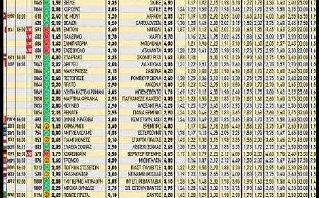 Πρεμιέρα για Campionato και Primera Division – Ειδικά στοιχήματα για την κατάκτηση των κορυφαίων Ευρωπαϊκών πρωταθλημάτων και της Super League από το Πάμε Στοίχημα