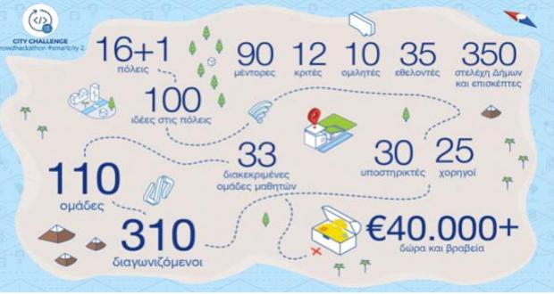 Με τη συμμετοχή 310 διαγωνιζόμενων ξεκινά ο 2ος Μαραθώνιος Καινοτομίας της ΚΕΔΕ