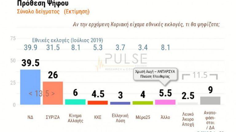 Δημοσκόπηση Pulse: Στο 13,5% η διαφορά ΝΔ από τον ΣΥΡΙΖΑ