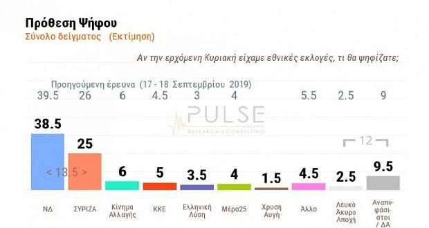 Δημοσκόπηση PULSE: Τι γνώμη έχουν οι πολίτες για τις 100 μέρες διακυβέρνησης Μητσοτάκη