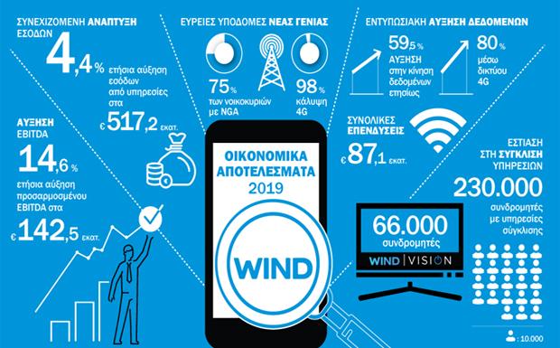 Τετραετία επιταχυνόμενης ανάπτυξης για την WIND Ελλάς