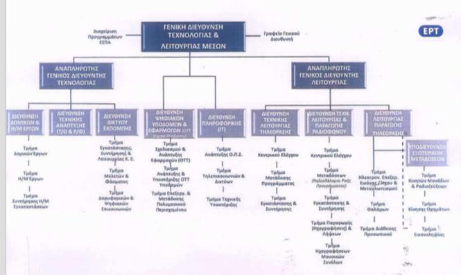 H νέα ομάδα διοίκησης της ΕΡΤ