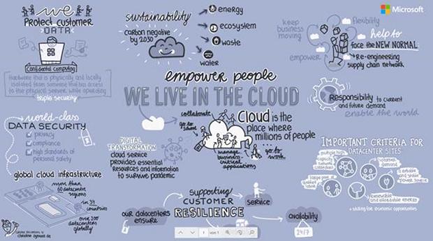 Virtual Tour σε ένα Microsoft Datacenter: Μια ψηφιακή περιήγηση για όλους και όλες στην καρδιά του Microsoft cloud
